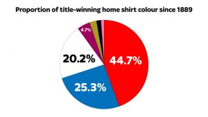 skysports-red-shirt-home-graphic-pie-data_3806116